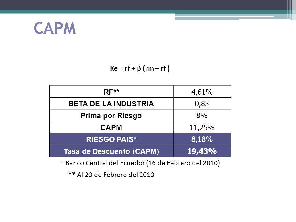 CAPM Ke = rf + β (rm – rf ) RF** 4,61% BETA DE LA INDUSTRIA 0,83 Prima por Riesgo 8% CAPM 11,25% RIESGO PAIS* 8,18% Tasa de Descuento (CAPM) 19,43% *