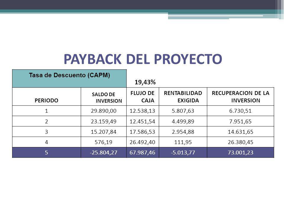 PAYBACK DEL PROYECTO Tasa de Descuento (CAPM) 19,43% PERIODO SALDO DE INVERSION FLUJO DE CAJA RENTABILIDAD EXIGIDA RECUPERACION DE LA INVERSION 129.89