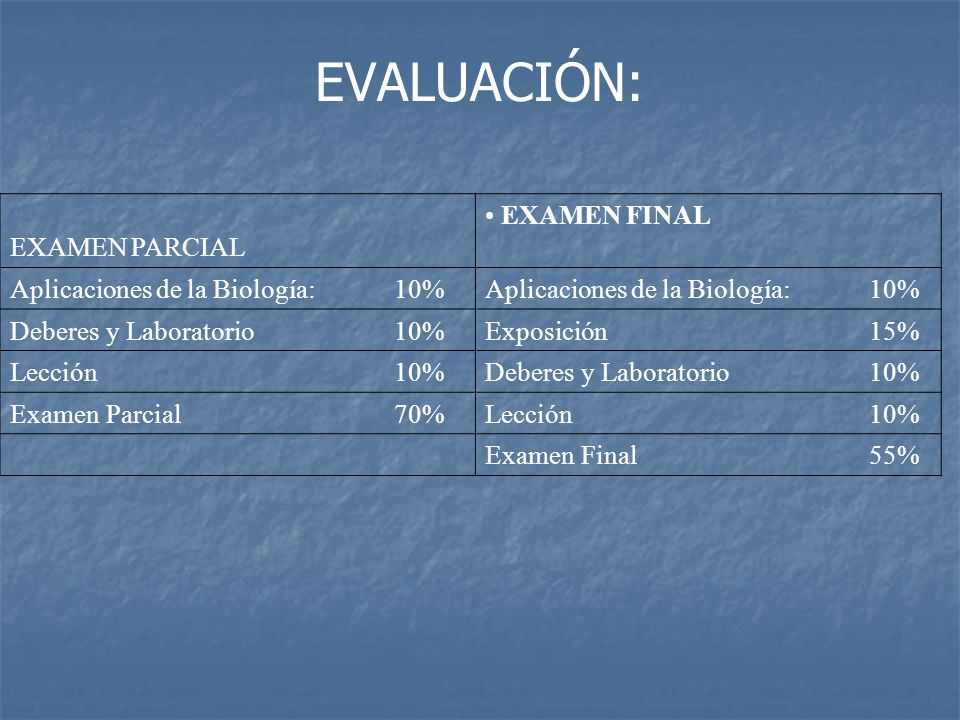 EVALUACIÓN: EXAMEN PARCIAL EXAMEN FINAL Aplicaciones de la Biología:10% Deberesy Laboratorio10%Exposición15% Lección10%Deberesy Laboratorio10% ExamenParcial70%Lección10% ExamenFinal55%