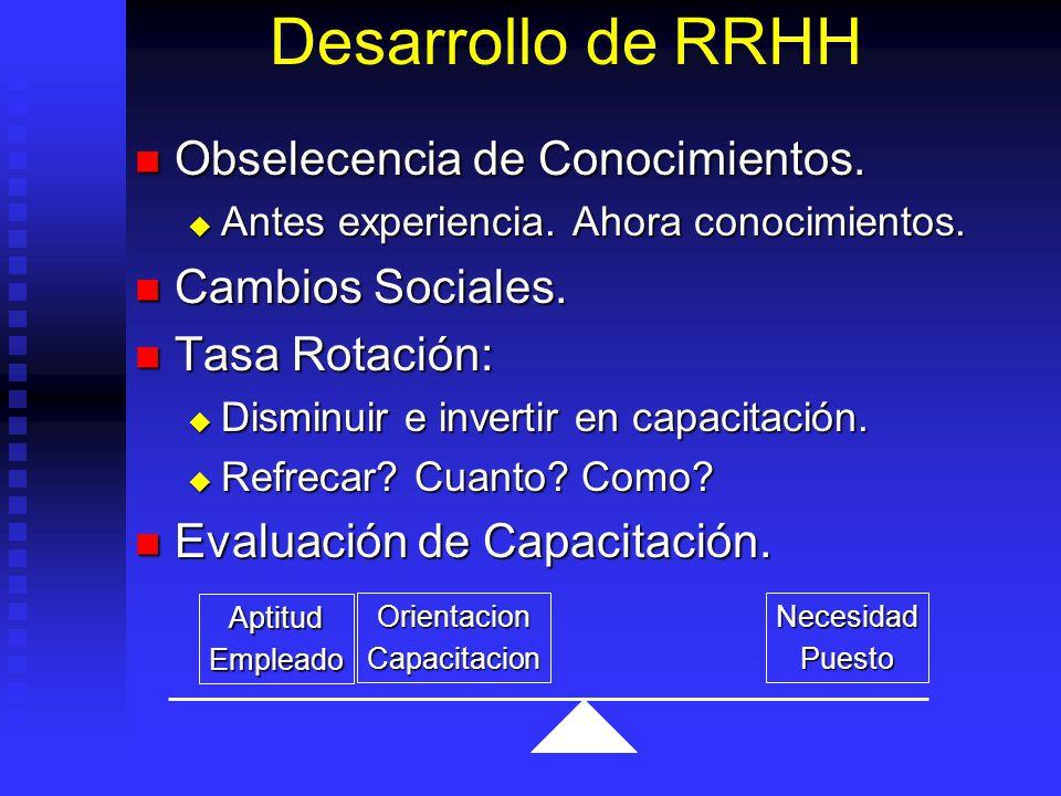 Desarrollo de RRHH Obselecencia de Conocimientos.Obselecencia de Conocimientos.