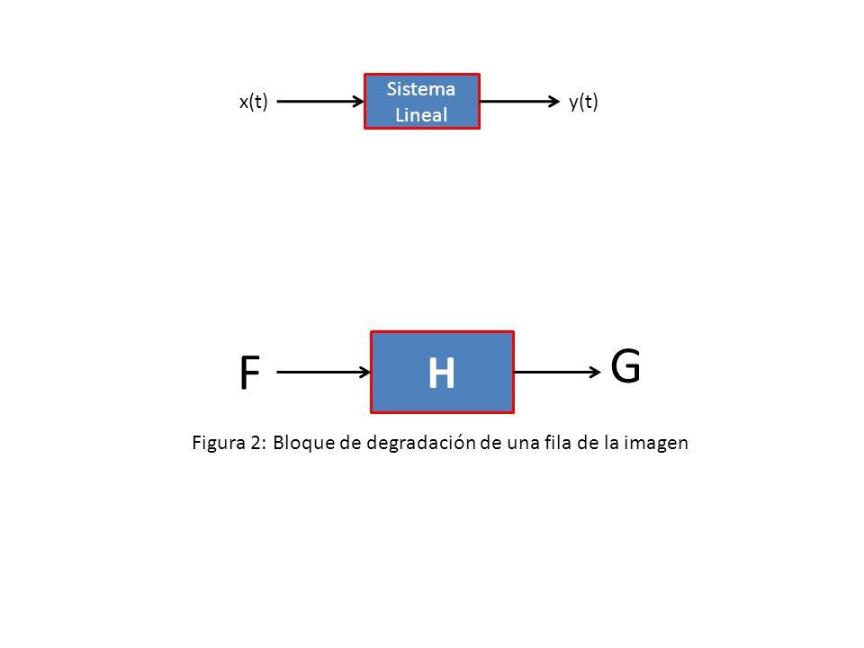 x(t)y(t) Sistema Lineal F G H Figura 2: Bloque de degradación de una fila de la imagen