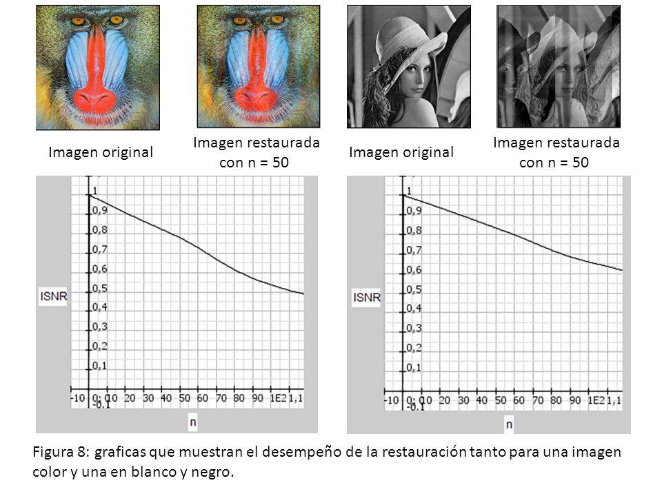 Imagen original Imagen restaurada con n = 50 Imagen original Imagen restaurada con n = 50 Figura 8: graficas que muestran el desempeño de la restauración tanto para una imagen color y una en blanco y negro.