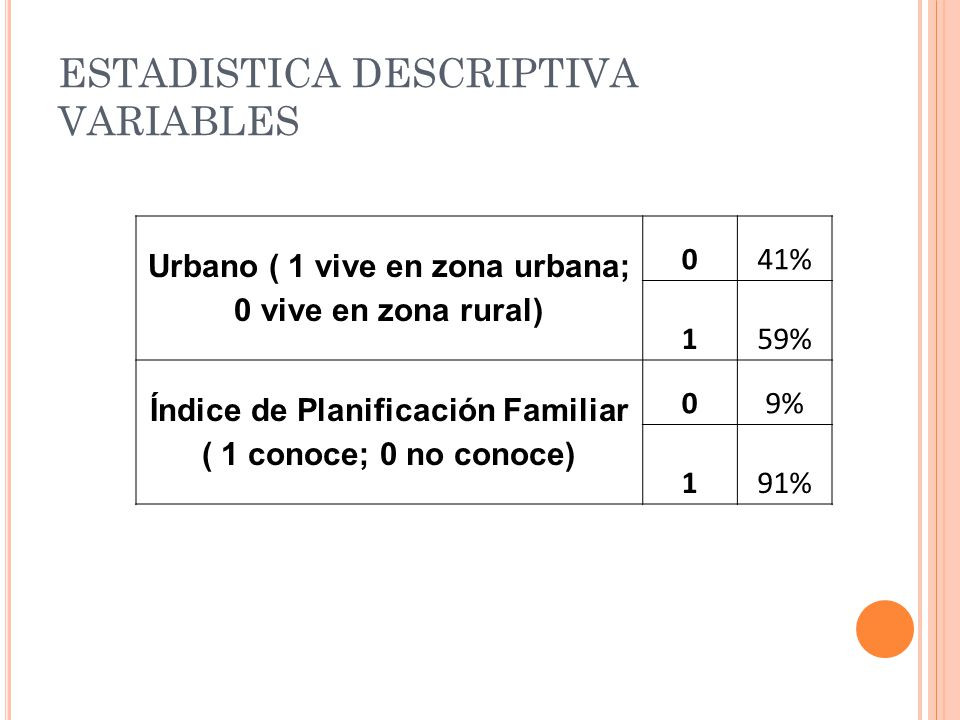 ESTADISTICA DESCRIPTIVA VARIABLES Urbano ( 1 vive en zona urbana; 0 vive en zona rural) 041% 159% Índice de Planificación Familiar ( 1 conoce; 0 no co