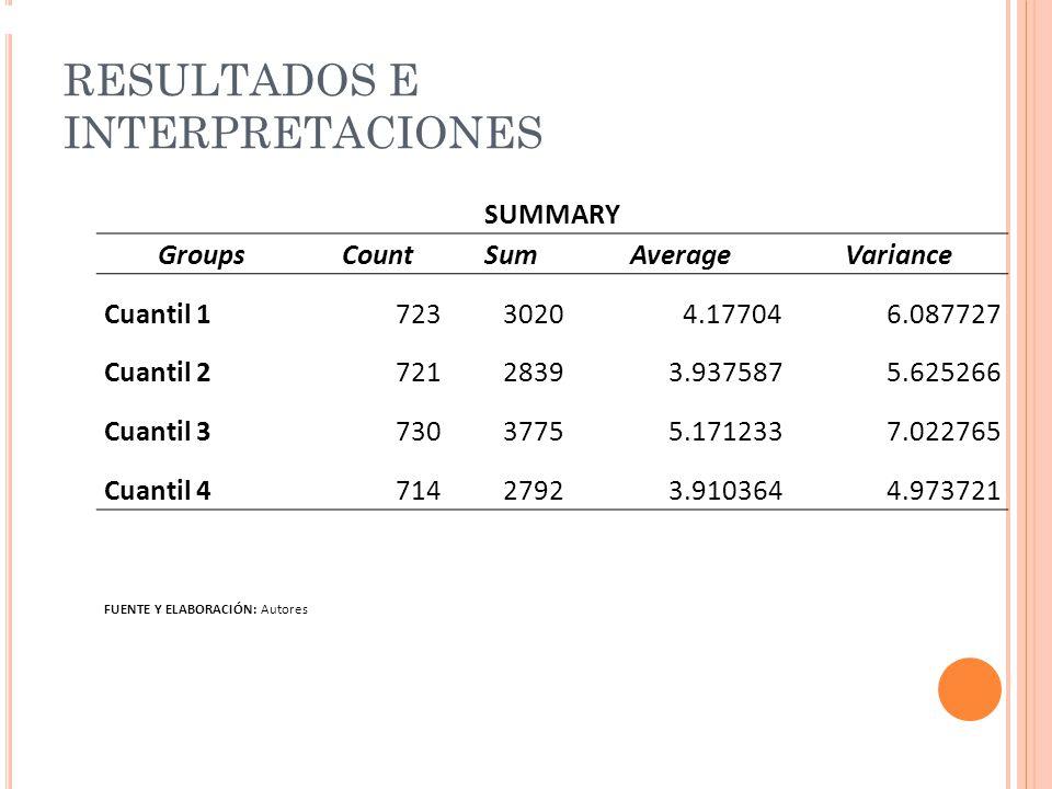 RESULTADOS E INTERPRETACIONES SUMMARY GroupsCountSumAverageVariance Cuantil 172330204.177046.087727 Cuantil 272128393.9375875.625266 Cuantil 373037755.1712337.022765 Cuantil 471427923.9103644.973721 FUENTE Y ELABORACIÓN: Autores