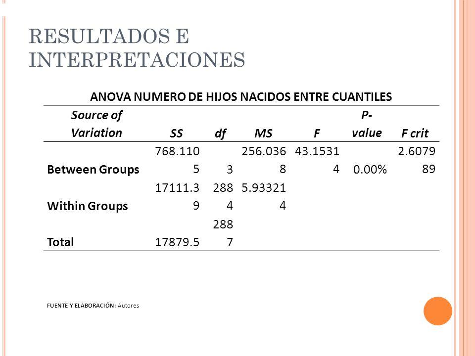 RESULTADOS E INTERPRETACIONES ANOVA NUMERO DE HIJOS NACIDOS ENTRE CUANTILES Source of VariationSSdfMSF P- valueF crit Between Groups 768.110 53 256.036 8 43.1531 40.00% 2.6079 89 Within Groups 17111.3 9 288 4 5.93321 4 Total17879.5 288 7 FUENTE Y ELABORACIÓN: Autores