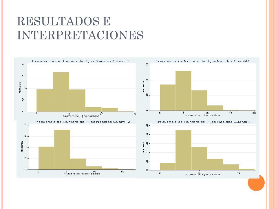 RESULTADOS E INTERPRETACIONES