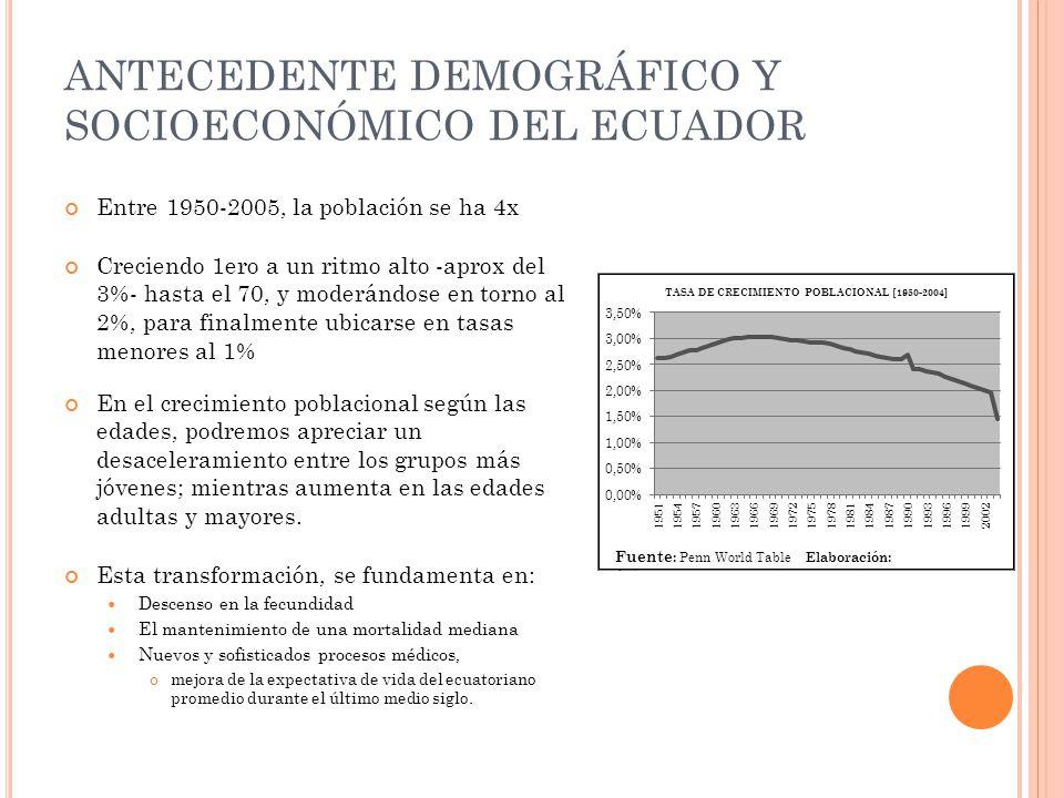 ANTECEDENTE DEMOGRÁFICO Y SOCIOECONÓMICO DEL ECUADOR Entre 1950-2005, la población se ha 4x Creciendo 1ero a un ritmo alto -aprox del 3%- hasta el 70, y moderándose en torno al 2%, para finalmente ubicarse en tasas menores al 1% En el crecimiento poblacional según las edades, podremos apreciar un desaceleramiento entre los grupos más jóvenes; mientras aumenta en las edades adultas y mayores.
