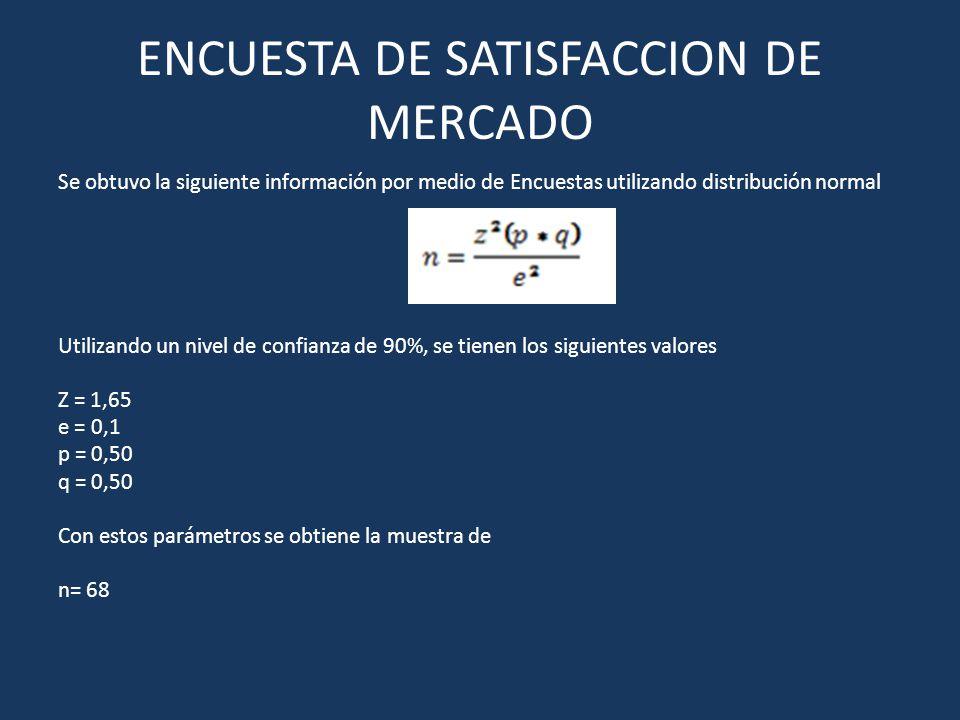 ENCUESTA DE SATISFACCION DE MERCADO Se obtuvo la siguiente información por medio de Encuestas utilizando distribución normal Utilizando un nivel de co