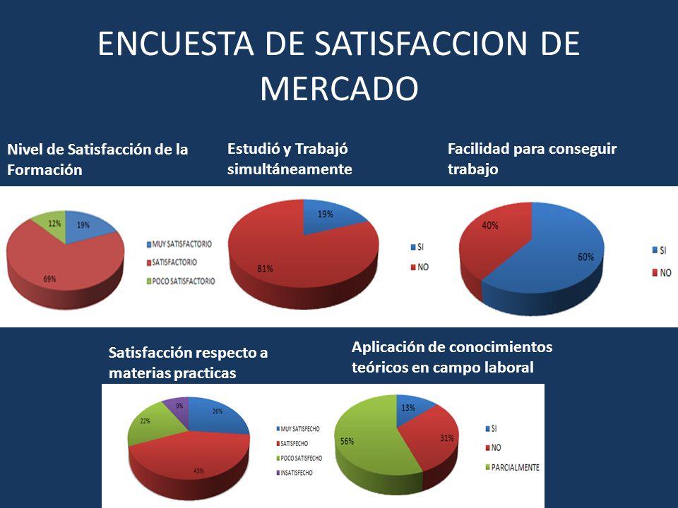 ENCUESTA DE SATISFACCION DE MERCADO Nivel de Satisfacción de la Formación Estudió y Trabajó simultáneamente Facilidad para conseguir trabajo Aplicació