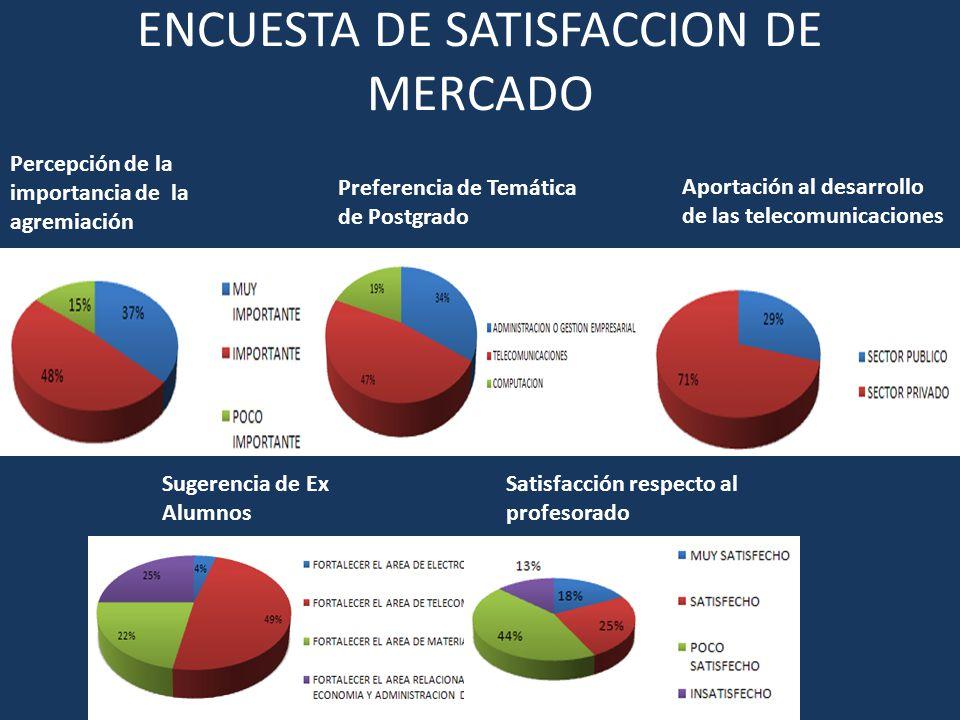 ENCUESTA DE SATISFACCION DE MERCADO Sugerencia de Ex Alumnos Satisfacción respecto al profesorado Percepción de la importancia de la agremiación Prefe