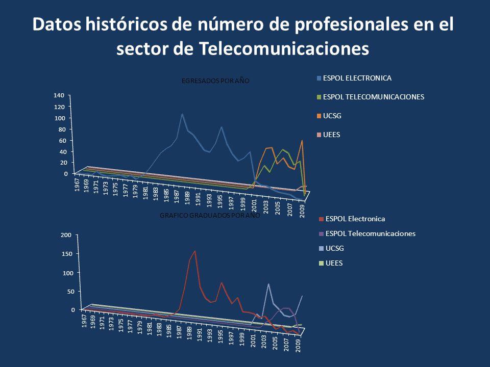 Datos históricos de número de profesionales en el sector de Telecomunicaciones
