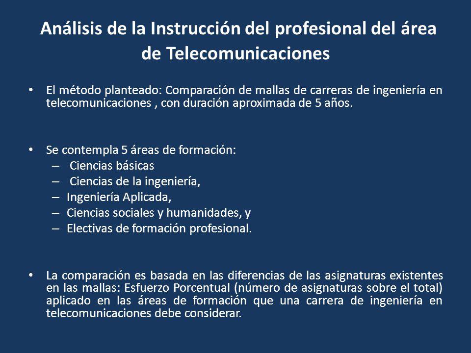 El método planteado: Comparación de mallas de carreras de ingeniería en telecomunicaciones, con duración aproximada de 5 años. Se contempla 5 áreas de