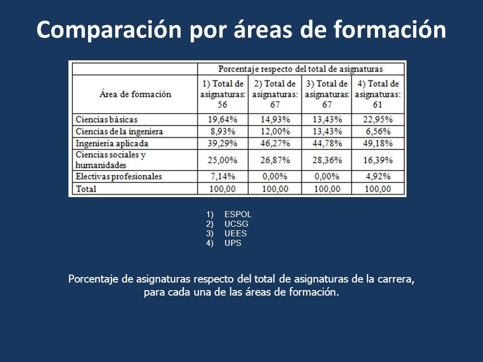 Comparación por áreas de formación 1)ESPOL 2)UCSG 3)UEES 4)UPS Porcentaje de asignaturas respecto del total de asignaturas de la carrera, para cada un
