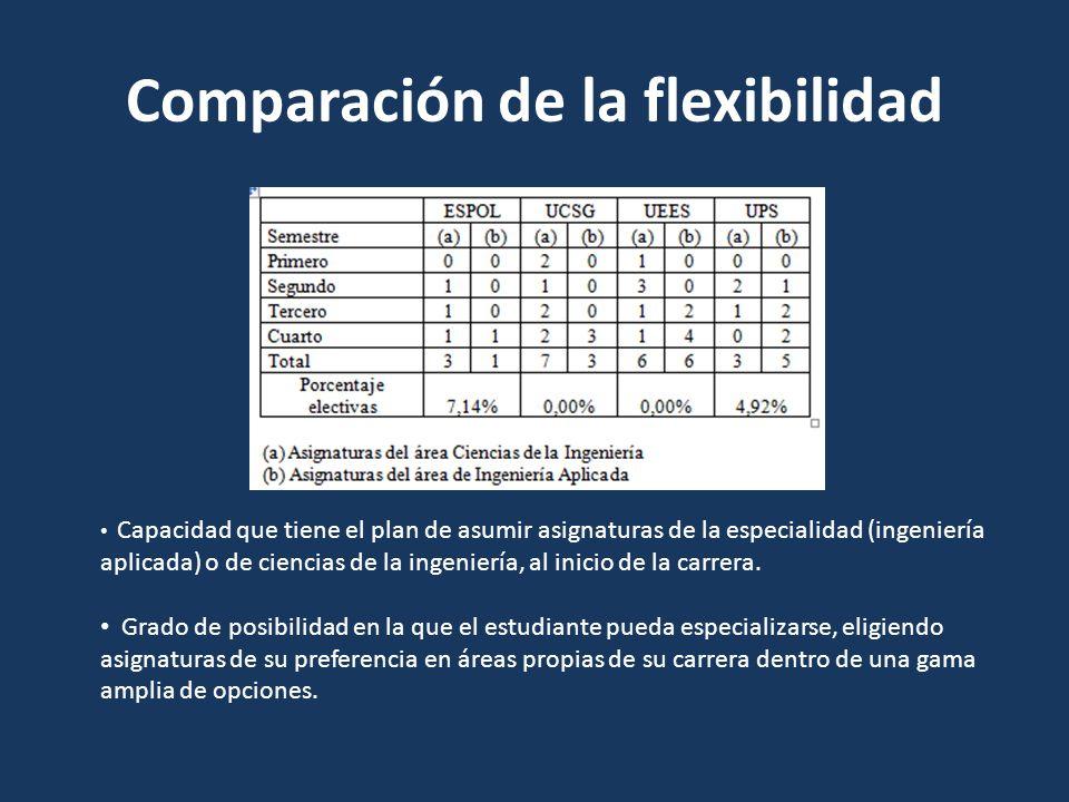 Comparación de la flexibilidad Capacidad que tiene el plan de asumir asignaturas de la especialidad (ingeniería aplicada) o de ciencias de la ingenier