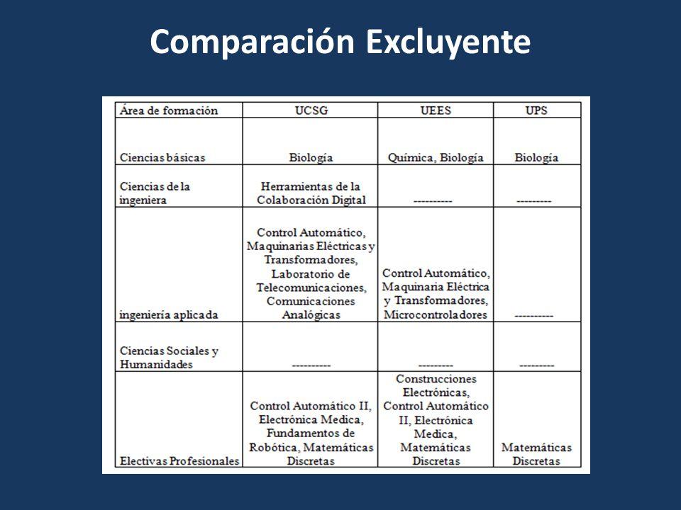 Competitividad: Formación extracurricular Los estudios extracurriculares pueden ser clasificados en las siguientes áreas: Idiomas Formación técnica relacionada a la carrera Formación humana