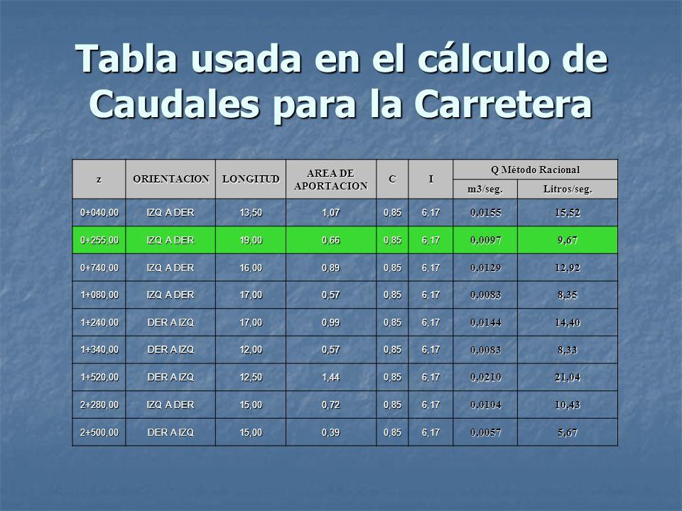 Tabla usada en el cálculo de Caudales para la Carretera zORIENTACIONLONGITUD AREA DE APORTACIONCI Q Método Racional m3/seg.Litros/seg. 0+040,00 IZQ A