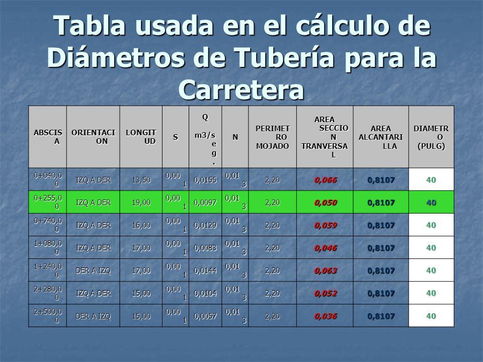Tabla usada en el cálculo de Diámetros de Tubería para la Carretera ABSCIS A ORIENTACI ON LONGIT UD S Q N PERIMET RO MOJADO AREA SECCIO N TRANVERSA L