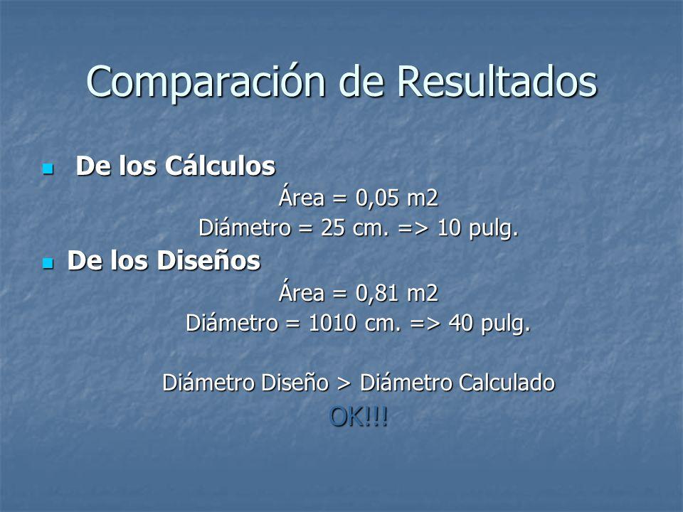 Comparación de Resultados De los Cálculos De los Cálculos Área = 0,05 m2 Diámetro = 25 cm. => 10 pulg. De los Diseños De los Diseños Área = 0,81 m2 Di