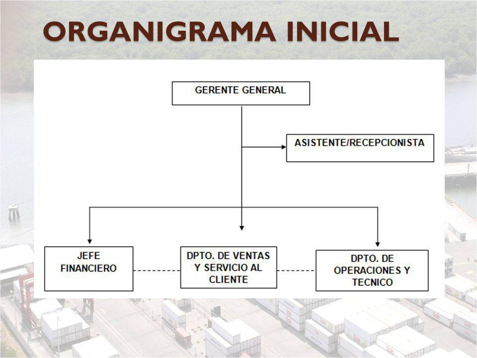 ORGANIGRAMA INICIAL