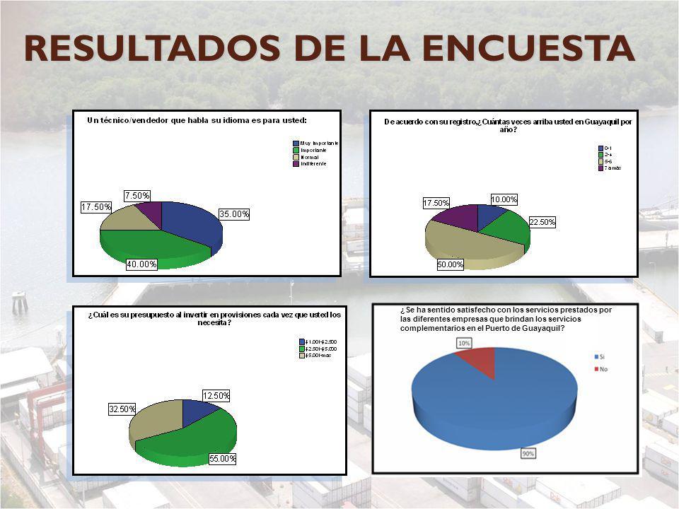 ¿Se ha sentido satisfecho con los servicios prestados por las diferentes empresas que brindan los servicios complementarios en el Puerto de Guayaquil?