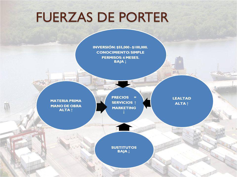 FUERZAS DE PORTER PRECIOS = SERVICIOS MARKETING INVERSIÓN: $55,000 - $100,000. CONOCIMIENTO: SIMPLE PERMISOS: 6 MESES. BAJA LEALTAD ALTA SUSTITUTOS BA