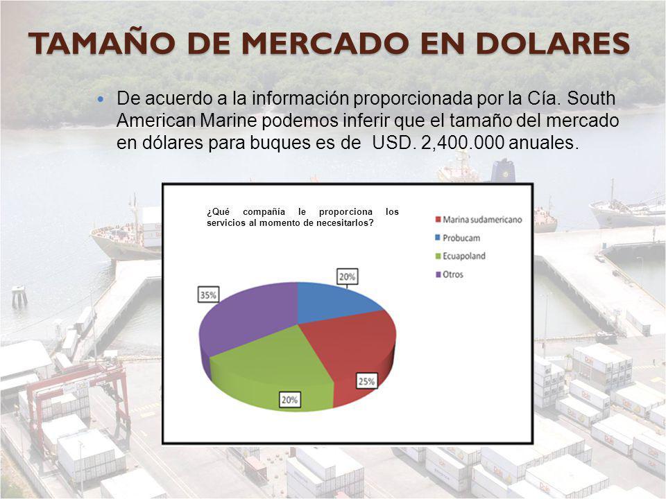 TAMAÑO DE MERCADO EN DOLARES De acuerdo a la información proporcionada por la Cía. South American Marine podemos inferir que el tamaño del mercado en