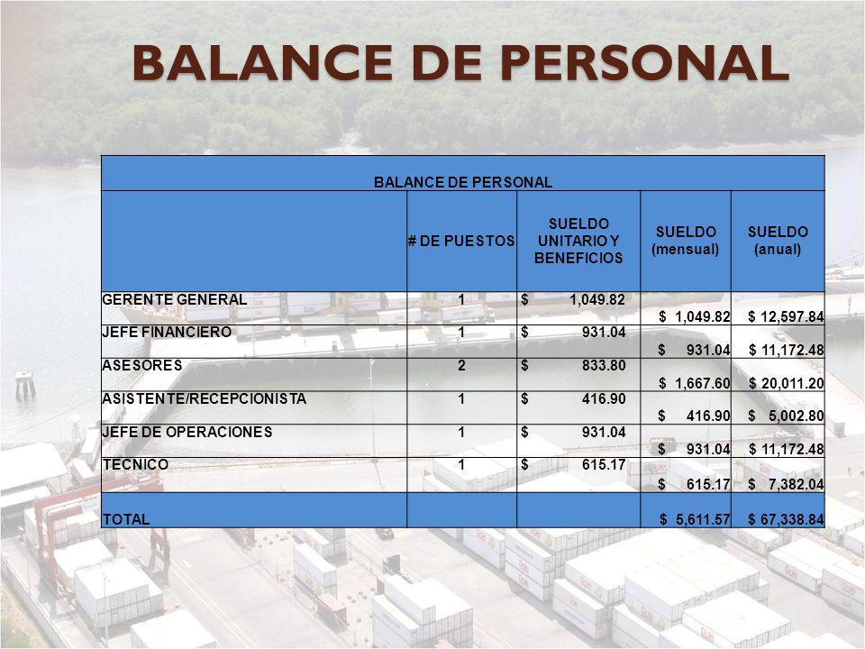 BALANCE DE PERSONAL # DE PUESTOS SUELDO UNITARIO Y BENEFICIOS SUELDO (mensual) SUELDO (anual) GERENTE GENERAL1 $ 1,049.82 $ 12,597.84 JEFE FINANCIERO1
