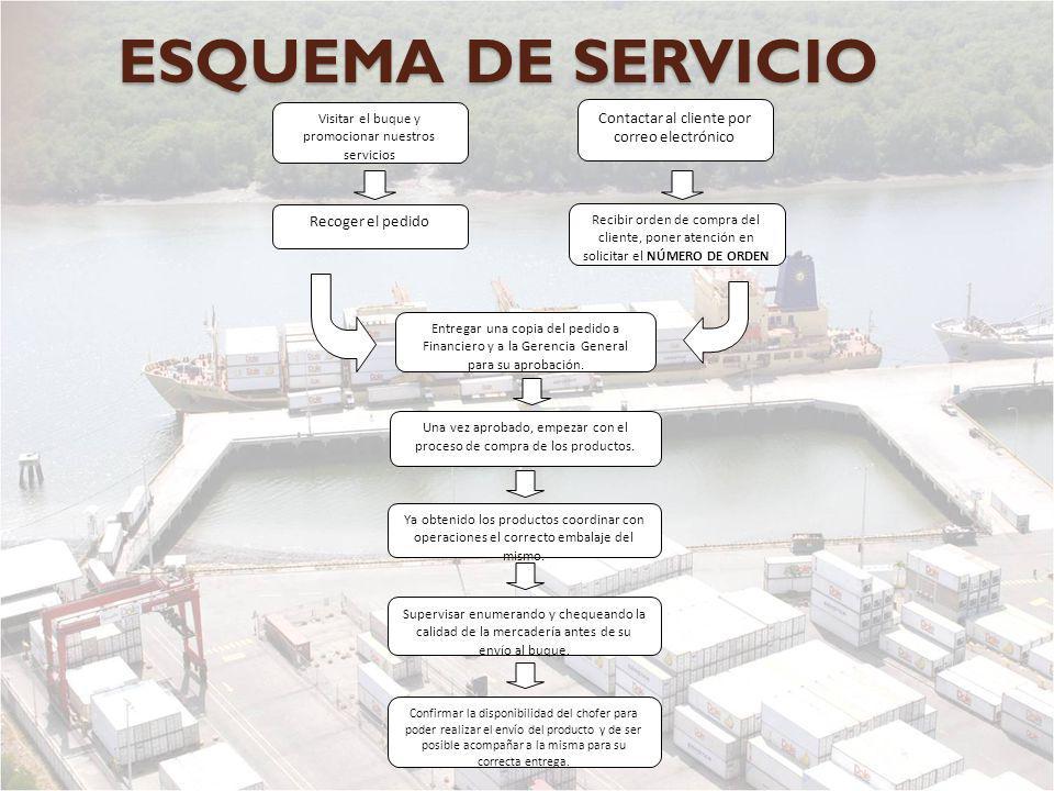 ESQUEMA DE SERVICIO Visitar el buque y promocionar nuestros servicios Recoger el pedido Entregar una copia del pedido a Financiero y a la Gerencia Gen