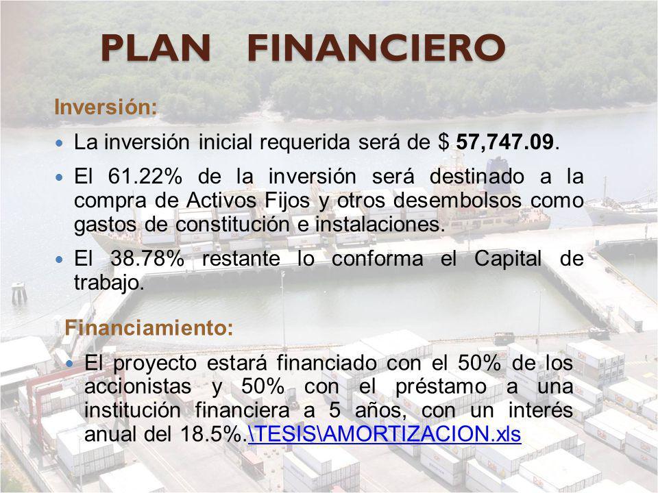 PLAN FINANCIERO Inversión: La inversión inicial requerida será de $ 57,747.09. El 61.22% de la inversión será destinado a la compra de Activos Fijos y