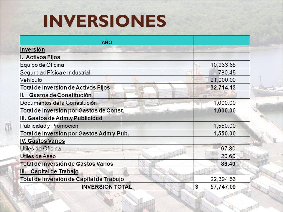 INVERSIONES AÑO Inversión I. Activos Fijos Equipo de Oficina 10,933.68 Seguridad Física e Industrial 780.45 VehÍculo 21,000.00 Total de Inversión de A
