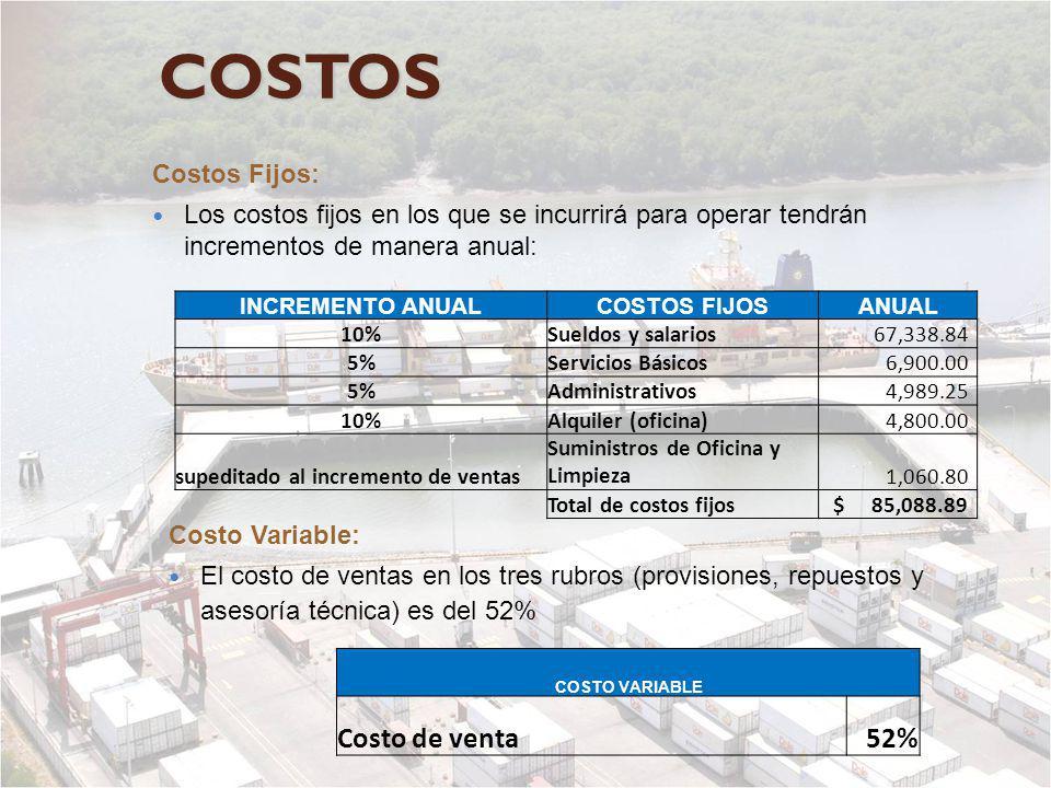 COSTOS Costos Fijos: Los costos fijos en los que se incurrirá para operar tendrán incrementos de manera anual: Costo Variable: El costo de ventas en l