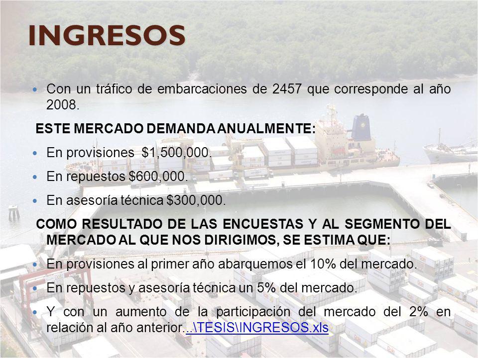 INGRESOS Con un tráfico de embarcaciones de 2457 que corresponde al año 2008. ESTE MERCADO DEMANDA ANUALMENTE: En provisiones $1,500,000. En repuestos