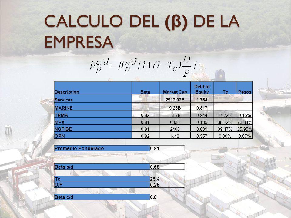 CALCULO DEL ( β ) DE LA EMPRESA DescriptionBetaMarket Cap Debt to EquityTcPesos Services 2912.07B1.784 MARINE 9.25B0.317 TRMA0.8213.780.94447.72%0.15%