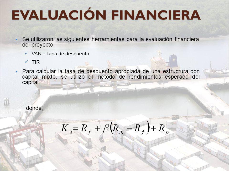 EVALUACIÓN FINANCIERA Se utilizaron las siguientes herramientas para la evaluación financiera del proyecto. VAN - Tasa de descuento TIR Para calcular