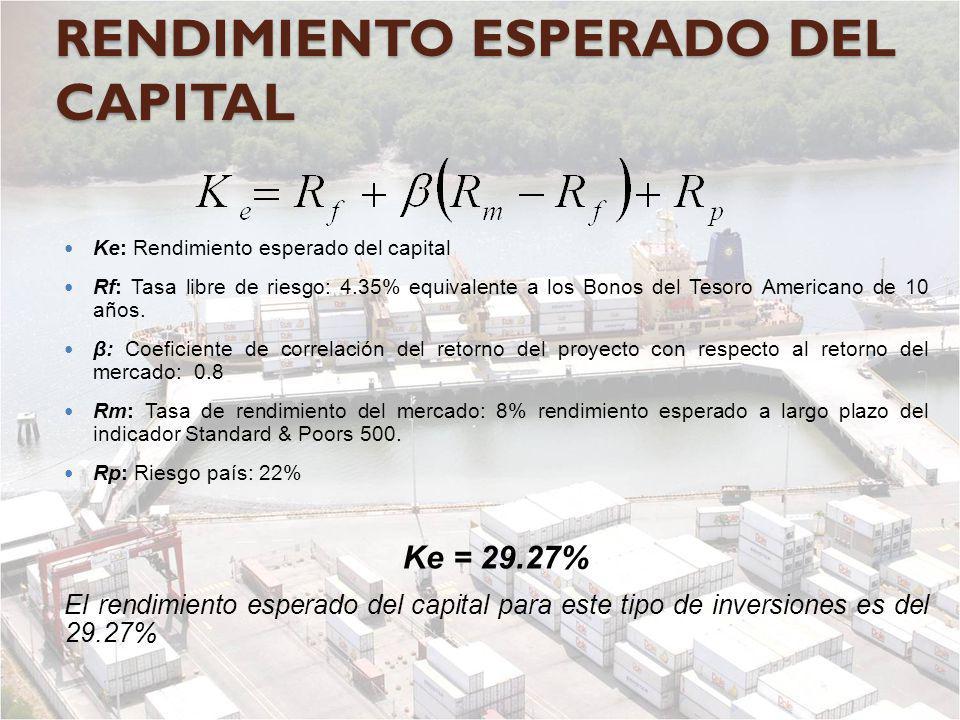 RENDIMIENTO ESPERADO DEL CAPITAL Ke: Rendimiento esperado del capital Rf: Tasa libre de riesgo: 4.35% equivalente a los Bonos del Tesoro Americano de