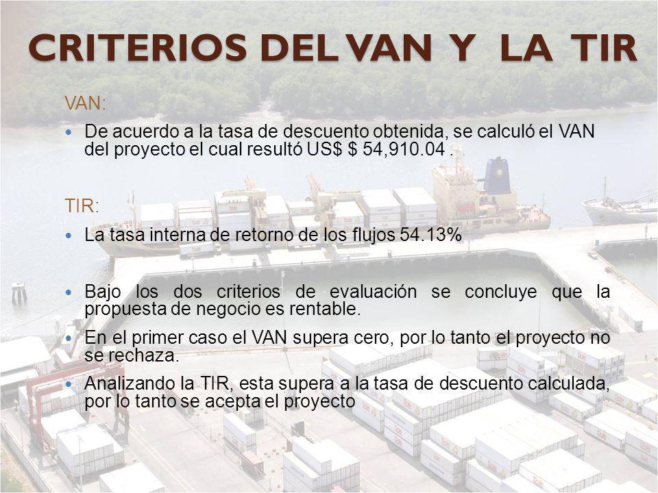 CRITERIOS DEL VAN Y LA TIR VAN: De acuerdo a la tasa de descuento obtenida, se calculó el VAN del proyecto el cual resultó US$ $ 54,910.04. TIR: La ta