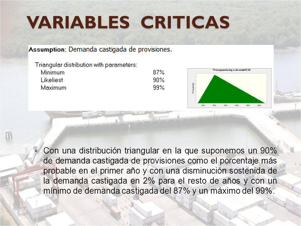 VARIABLES CRITICAS Con una distribución triangular en la que suponemos un 90% de demanda castigada de provisiones como el porcentaje más probable en e