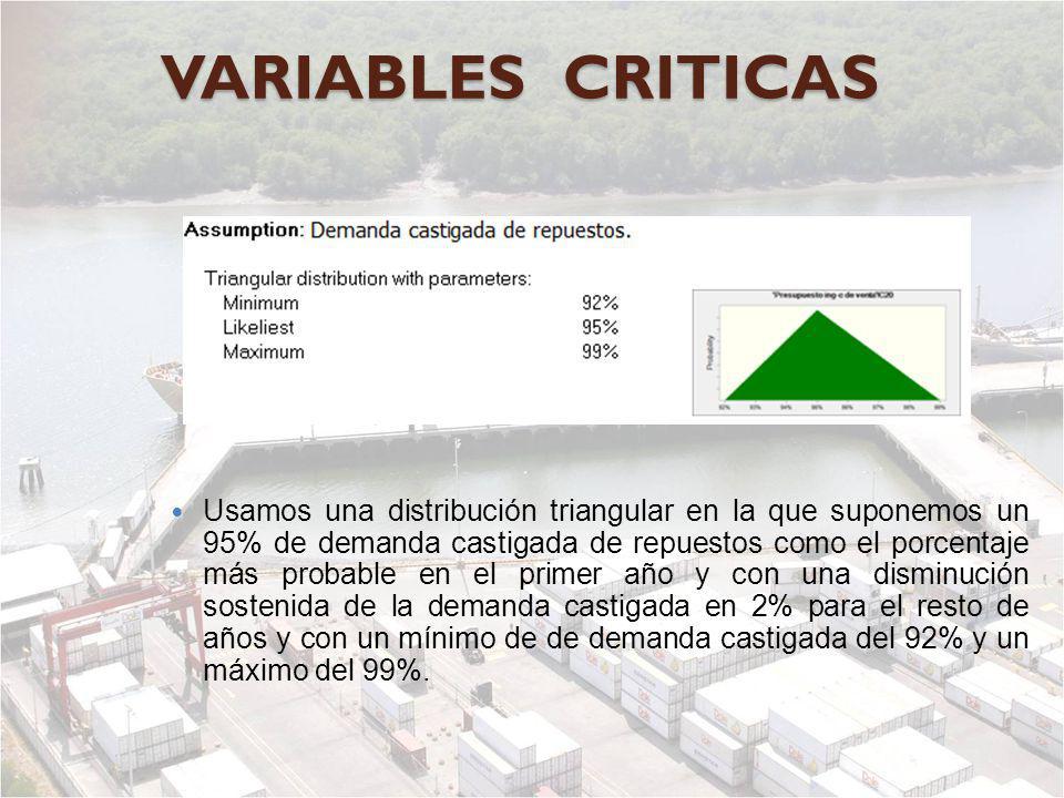 VARIABLES CRITICAS Usamos una distribución triangular en la que suponemos un 95% de demanda castigada de repuestos como el porcentaje más probable en