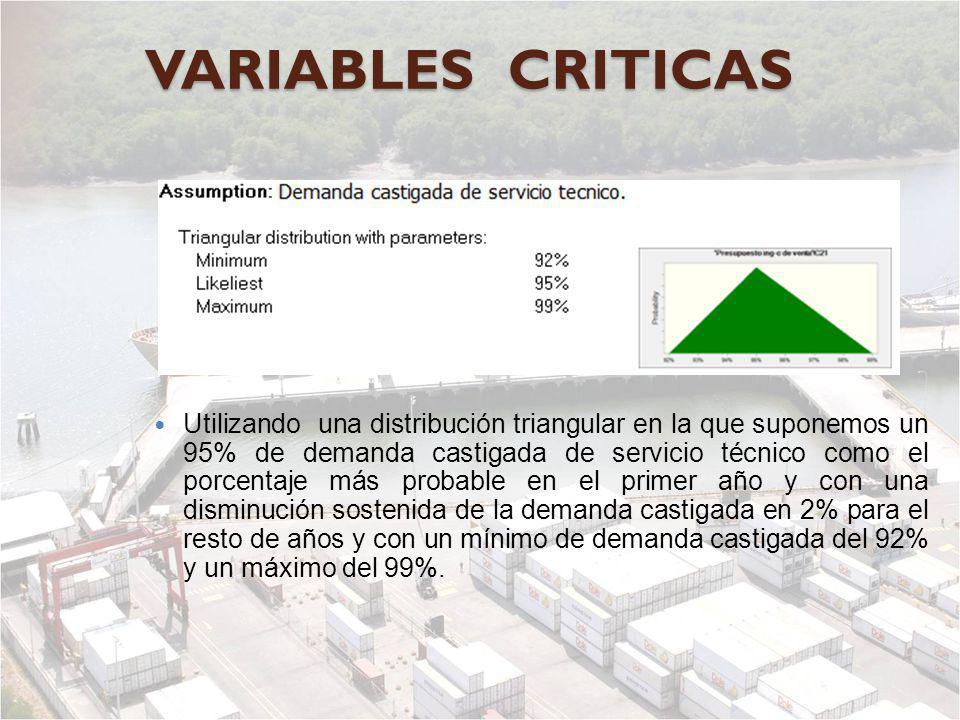 VARIABLES CRITICAS Utilizando una distribución triangular en la que suponemos un 95% de demanda castigada de servicio técnico como el porcentaje más p