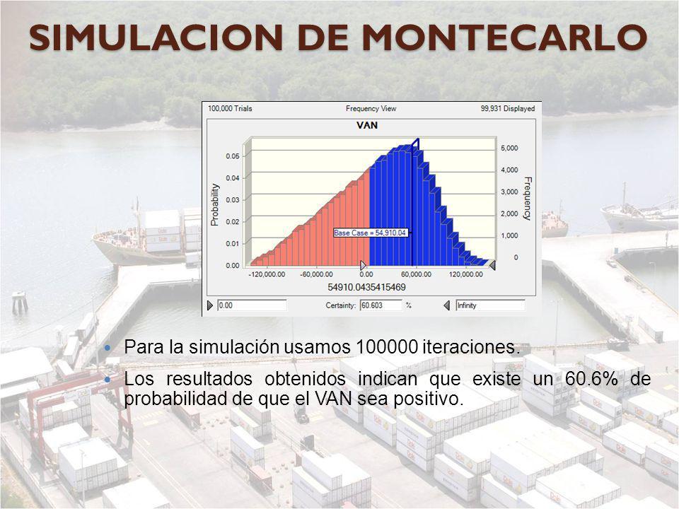 SIMULACION DE MONTECARLO Para la simulación usamos 100000 iteraciones. Los resultados obtenidos indican que existe un 60.6% de probabilidad de que el