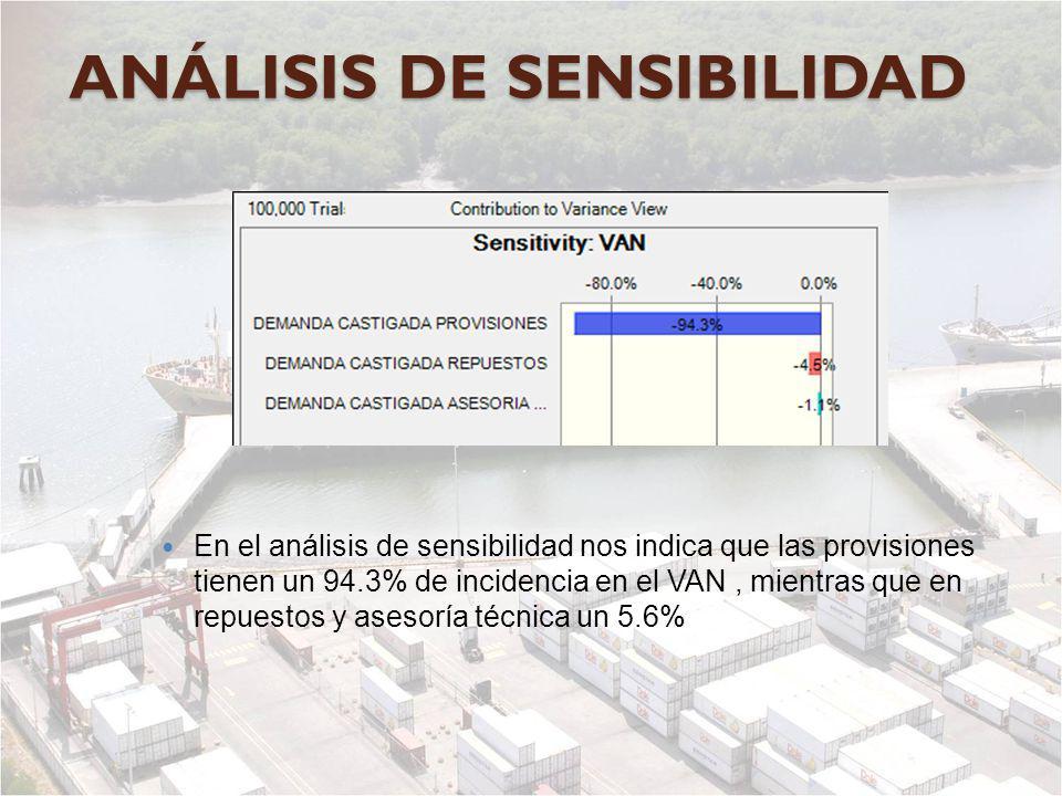 ANÁLISIS DE SENSIBILIDAD En el análisis de sensibilidad nos indica que las provisiones tienen un 94.3% de incidencia en el VAN, mientras que en repues