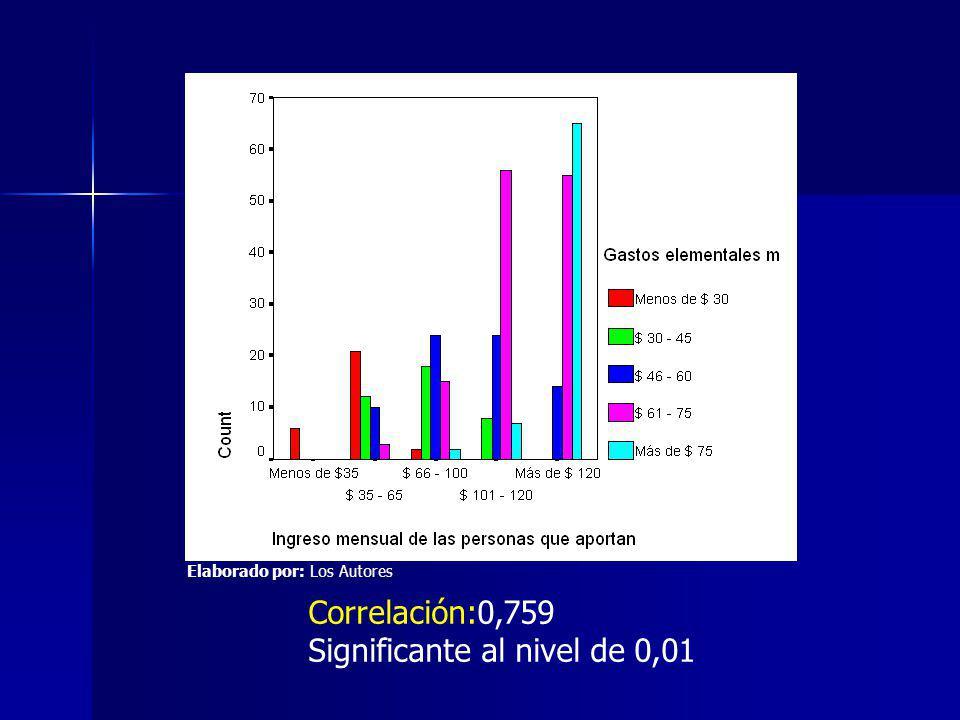 Correlación:0,759 Significante al nivel de 0,01 Elaborado por: Los Autores