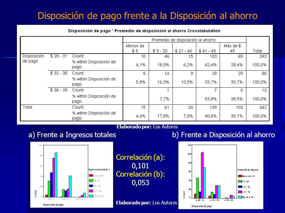 Disposición de pago frente a la Disposición al ahorro a) Frente a Ingresos totalesb) Frente a Disposición al ahorro Correlación (a): 0,101 Correlación (b): 0,053 Elaborado por: Los Autores