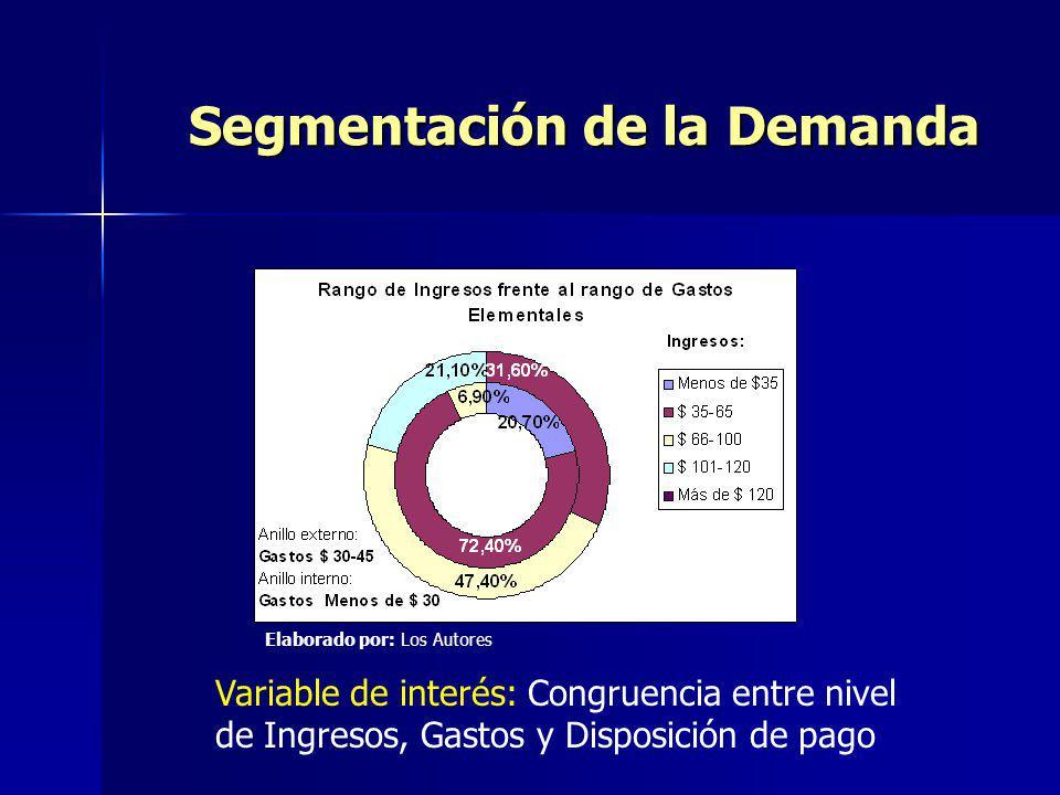 Segmentación de la Demanda Variable de interés: Congruencia entre nivel de Ingresos, Gastos y Disposición de pago Elaborado por: Los Autores