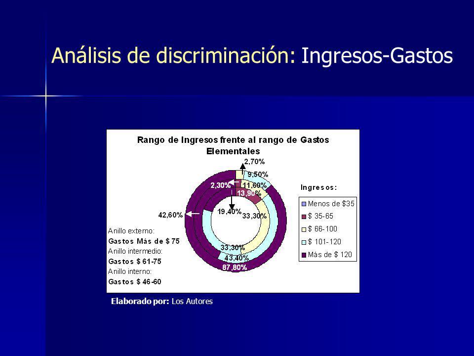 Análisis de discriminación: Ingresos-Gastos Elaborado por: Los Autores
