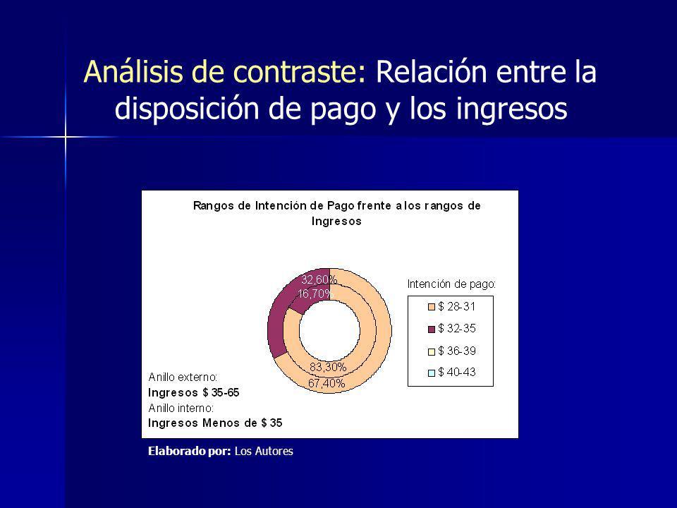 Análisis de contraste: Relación entre la disposición de pago y los ingresos Elaborado por: Los Autores