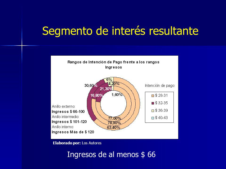 Ingresos de al menos $ 66 Segmento de interés resultante Elaborado por: Los Autores