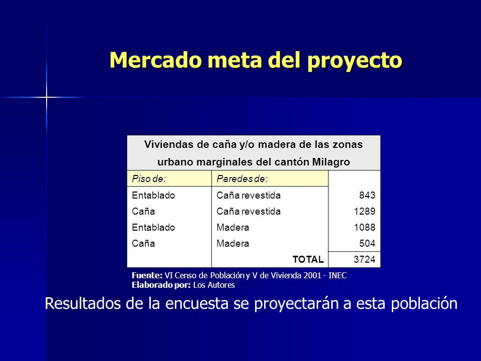 Mercado meta del proyecto Viviendas de caña y/o madera de las zonas urbano marginales del cantón Milagro Piso de: Paredes de: EntabladoCaña revestida843 CañaCaña revestida1289 EntabladoMadera1088 CañaMadera504 TOTAL3724 Resultados de la encuesta se proyectarán a esta población Fuente: VI Censo de Población y V de Vivienda 2001 - INEC Elaborado por: Los Autores