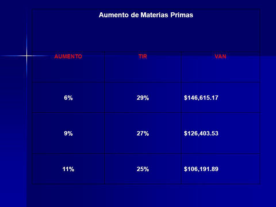 Aumento de Materias Primas AUMENTOTIRVAN 6%29%$146,615.17 9%27%$126,403.53 11%25%$106,191.89