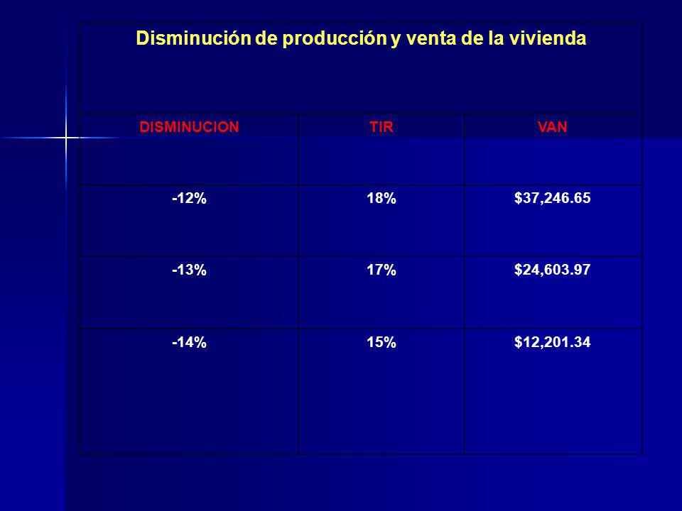 Disminución de producción y venta de la vivienda DISMINUCIONTIRVAN -12%18%$37,246.65 -13%17%$24,603.97 -14%15%$12,201.34